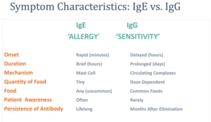 Image of the differences between food allergies and food sensitivities.